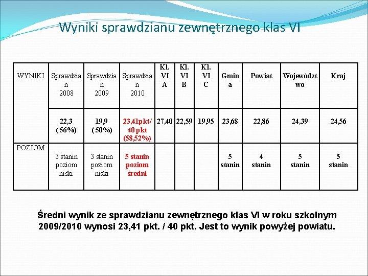 Wyniki sprawdzianu zewnętrznego klas VI WYNIKI Sprawdzia n n n 2008 2009 2010 22,