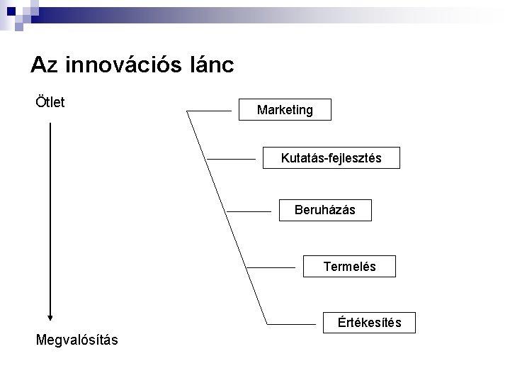 Az innovációs lánc Ötlet Marketing Kutatás-fejlesztés Beruházás Termelés Értékesítés Megvalósítás