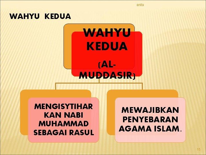 anita WAHYU KEDUA (ALMUDDASIR) MENGISYTIHAR KAN NABI MUHAMMAD SEBAGAI RASUL MEWAJIBKAN PENYEBARAN AGAMA ISLAM.