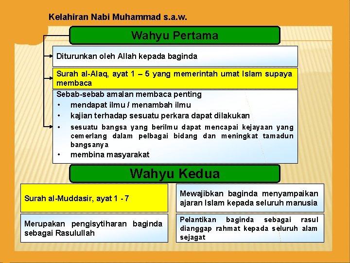 Kelahiran Nabi Muhammad s. a. w. Wahyu Pertama Diturunkan oleh Allah kepada baginda Surah
