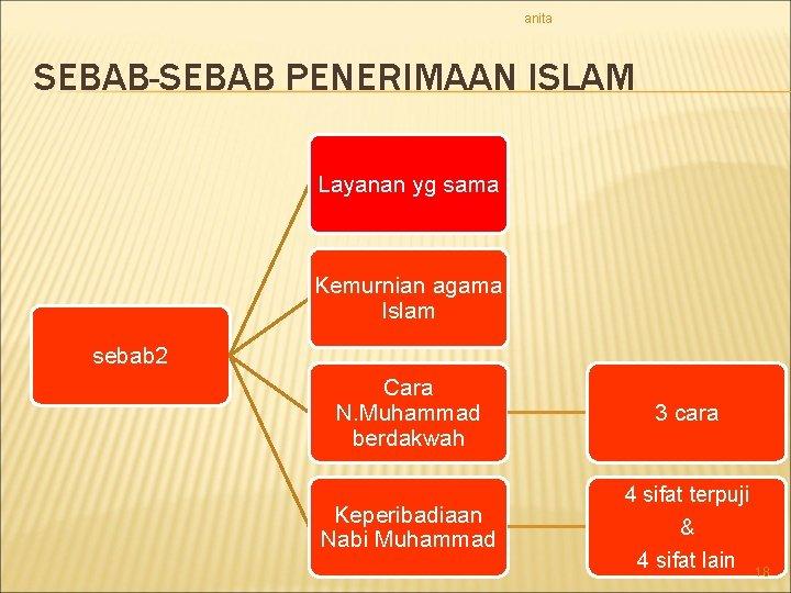 anita SEBAB-SEBAB PENERIMAAN ISLAM Layanan yg sama Kemurnian agama Islam sebab 2 Cara N.