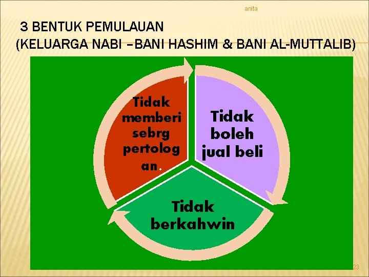 anita 3 BENTUK PEMULAUAN (KELUARGA NABI –BANI HASHIM & BANI AL-MUTTALIB) Tidak memberi sebrg
