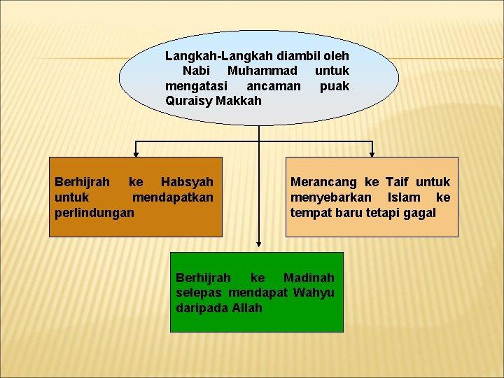 Langkah-Langkah diambil oleh Nabi Muhammad untuk mengatasi ancaman puak Quraisy Makkah Berhijrah ke Habsyah