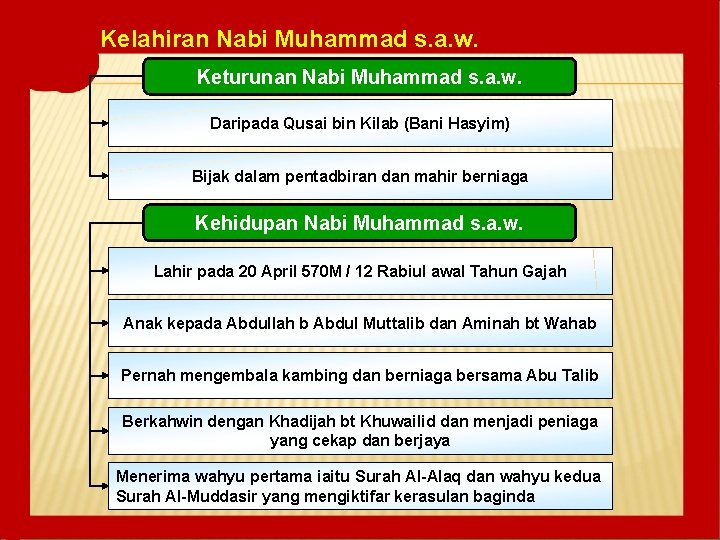 Kelahiran Nabi Muhammad s. a. w. Keturunan Nabi Muhammad s. a. w. Daripada Qusai