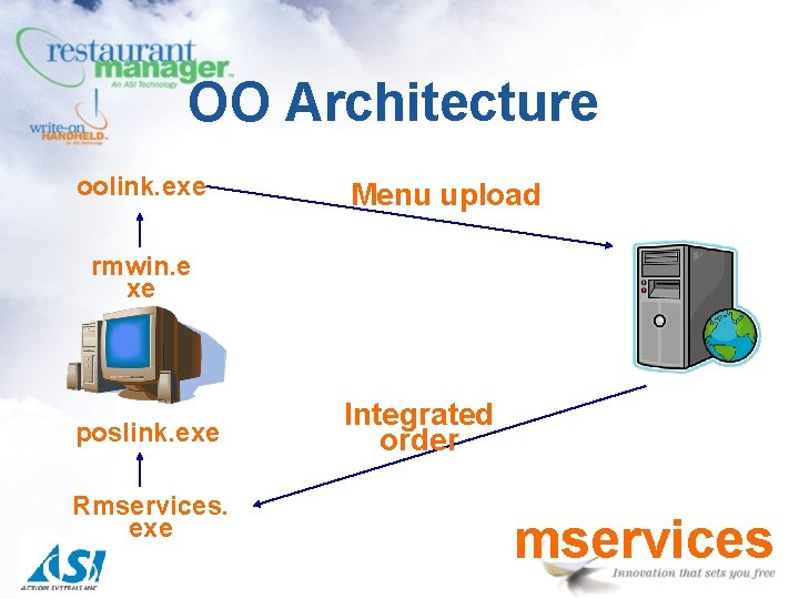 OO Architecture oolink. exe Menu upload rmwin. e xe poslink. exe Rmservices. exe Integrated