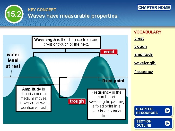 15. 2 CHAPTER HOME KEY CONCEPT Waves have measurable properties. VOCABULARY crest Wavelength is