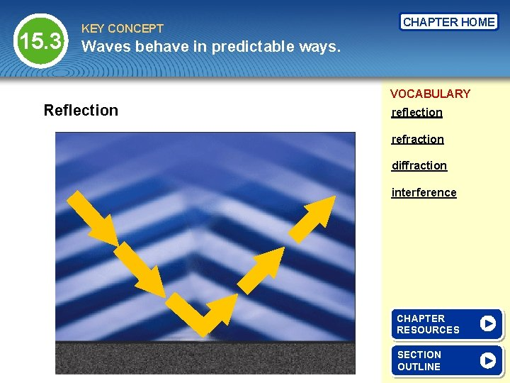 15. 3 KEY CONCEPT CHAPTER HOME Waves behave in predictable ways. VOCABULARY Reflection refraction