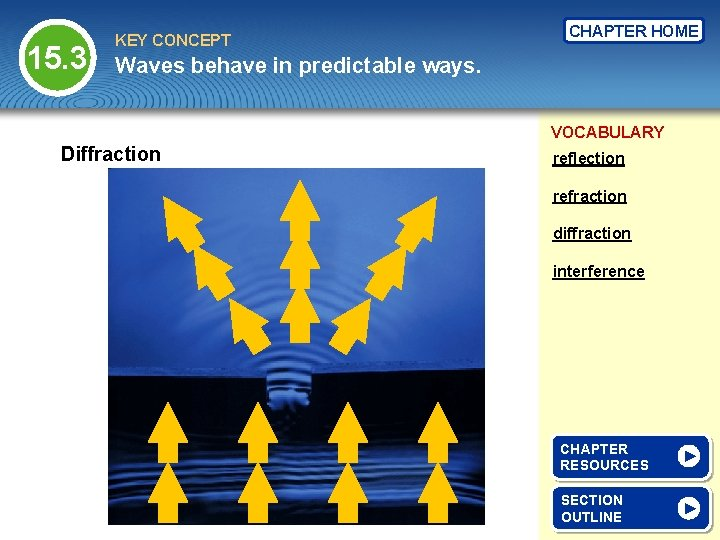 15. 3 KEY CONCEPT CHAPTER HOME Waves behave in predictable ways. VOCABULARY Diffraction reflection