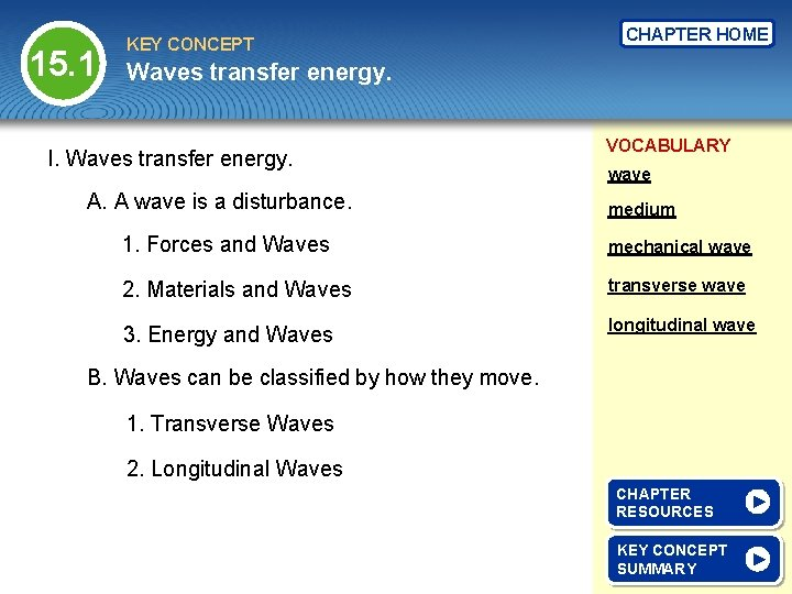 15. 1 KEY CONCEPT CHAPTER HOME Waves transfer energy. I. Waves transfer energy. A.