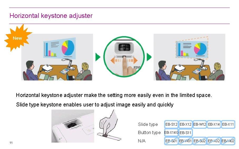 Horizontal keystone adjuster New Horizontal keystone adjuster make the setting more easily even in