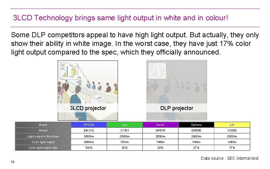 3 LCD Technology brings same light output in white and in colour! Some DLP