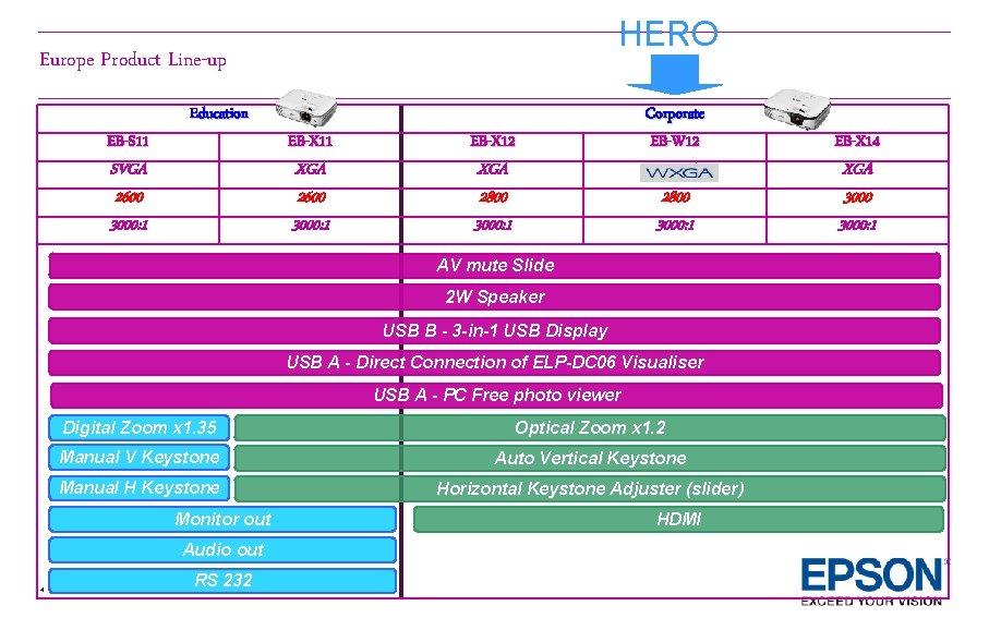 HERO Europe Product Line-up EB-S 11 Education SVGA 2600 3000: 1 EB-X 11 XGA