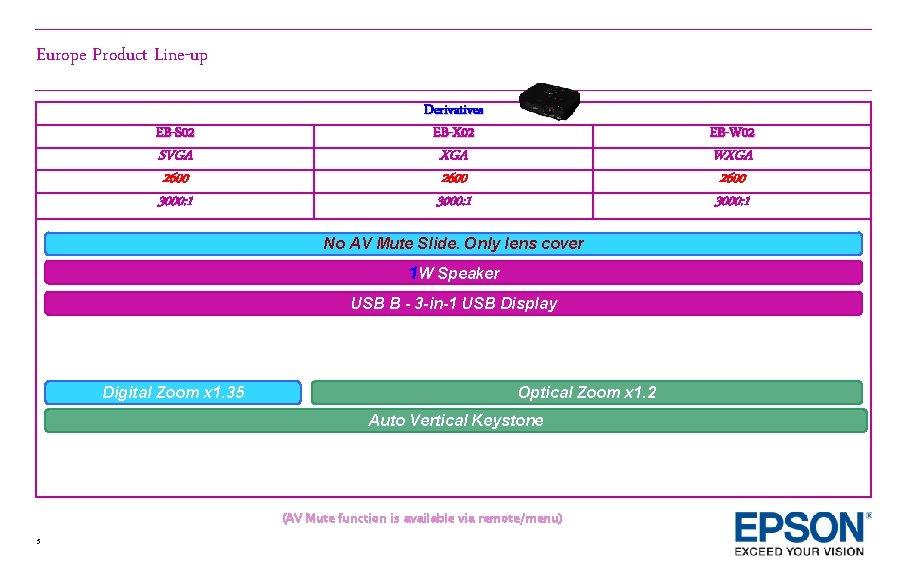 Europe Product Line-up EB-S 02 SVGA 2600 3000: 1 Derivatives EB-X 02 EB-W 02