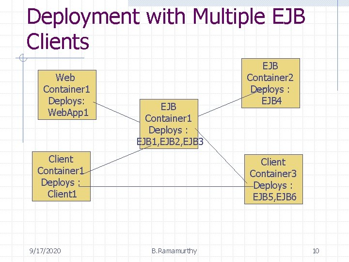 Deployment with Multiple EJB Clients Web Container 1 Deploys: Web. App 1 EJB Container