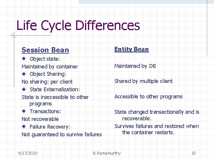 Life Cycle Differences Session Bean Entity Bean Object state: Maintained by container Object Sharing:
