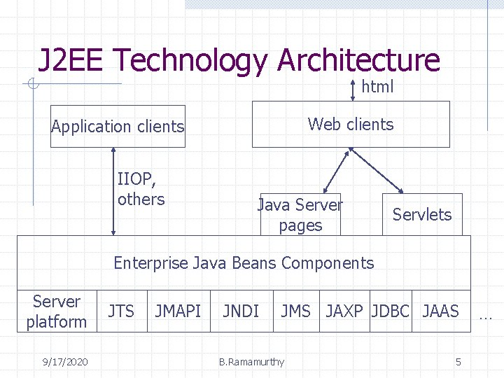 J 2 EE Technology Architecture html Web clients Application clients IIOP, others Java Server