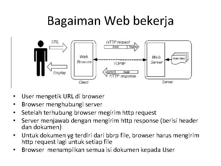 Bagaiman Web bekerja User mengetik URL di browser Browser menghubungi server Setelah terhubung browser