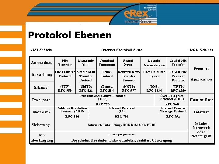 Protokol Ebenen