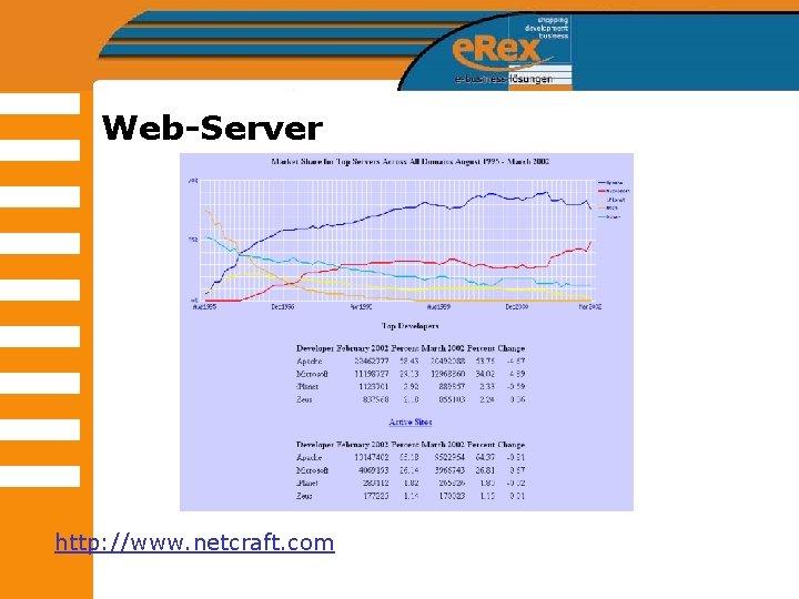 Web-Server http: //www. netcraft. com