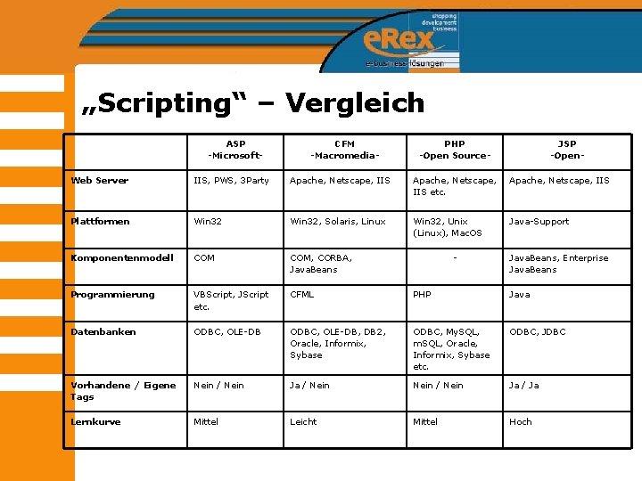 """Scripting"" – Vergleich ASP -Microsoft- CFM -Macromedia- PHP -Open Source- JSP -Open- Web Server"