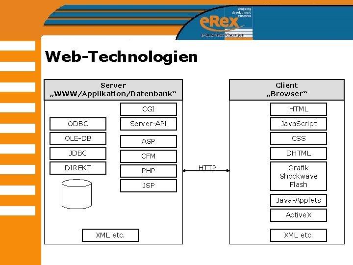 "Web-Technologien Server ""WWW/Applikation/Datenbank"" Client ""Browser"" CGI HTML ODBC Server-API Java. Script OLE-DB ASP CSS"