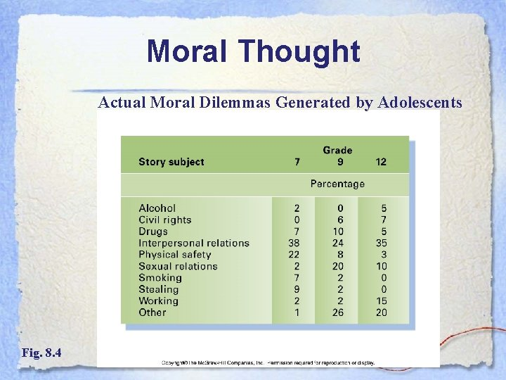 Moral Thought Actual Moral Dilemmas Generated by Adolescents Fig. 8. 4