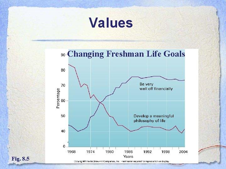 Values Changing Freshman Life Goals Fig. 8. 5