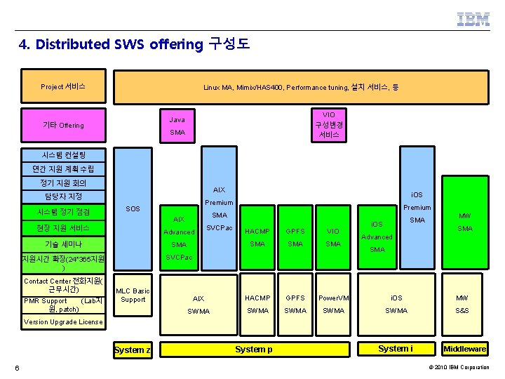 4. Distributed SWS offering 구성도 Project 서비스 Linux MA, Mimix/HAS 400, Performance tuning, 설치