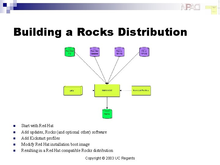Building a Rocks Distribution n n Start with Red Hat Add updates, Rocks (and