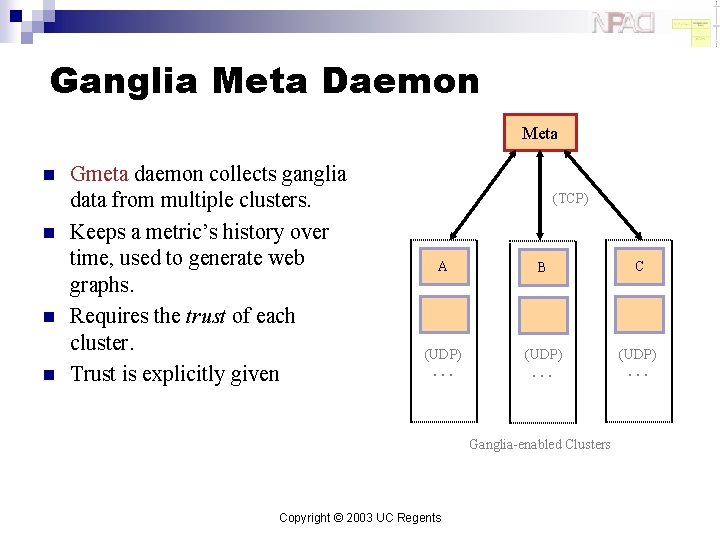 Ganglia Meta Daemon Meta n n Gmeta daemon collects ganglia data from multiple clusters.
