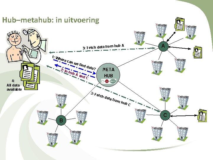 Hub–metahub: in uitvoering A m hub A 3: Fetch data fro 1: W here