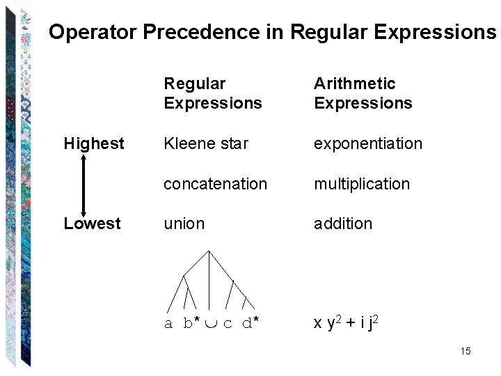 Operator Precedence in Regular Expressions Highest Lowest Regular Expressions Arithmetic Expressions Kleene star exponentiation