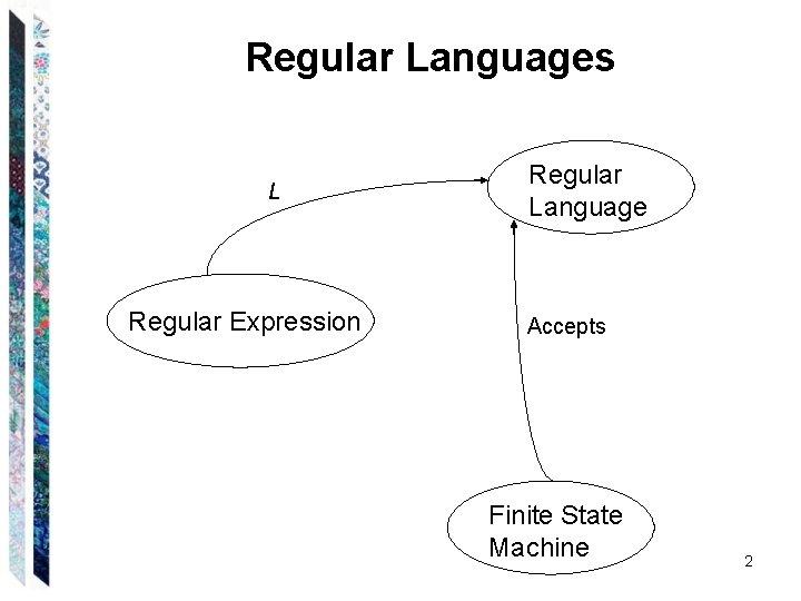 Regular Languages L Regular Expression Regular Language Accepts Finite State Machine 2