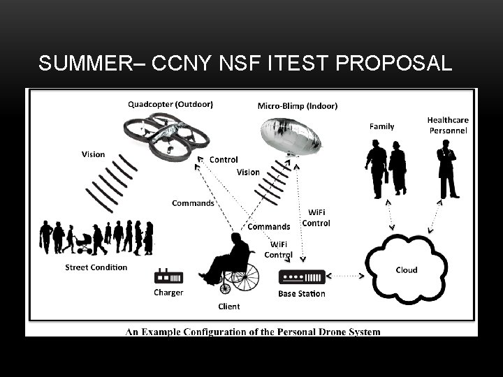 SUMMER– CCNY NSF ITEST PROPOSAL