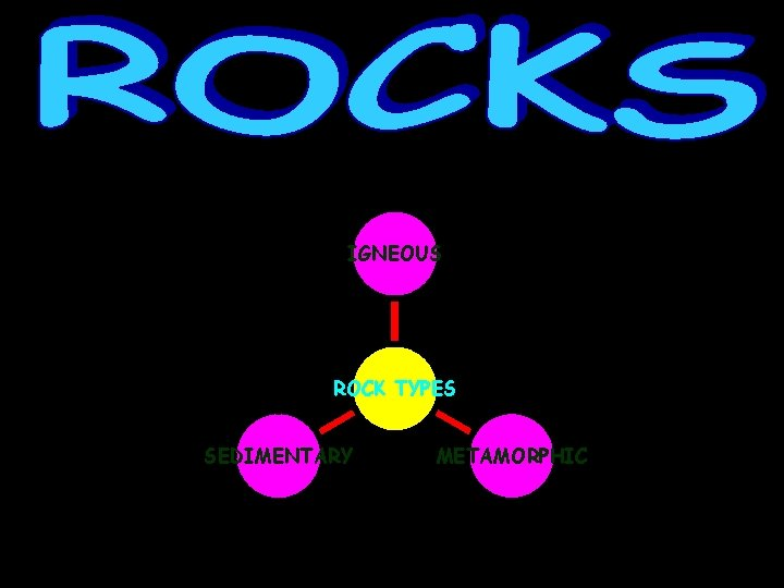 IGNEOUS ROCK TYPES SEDIMENTARY METAMORPHIC