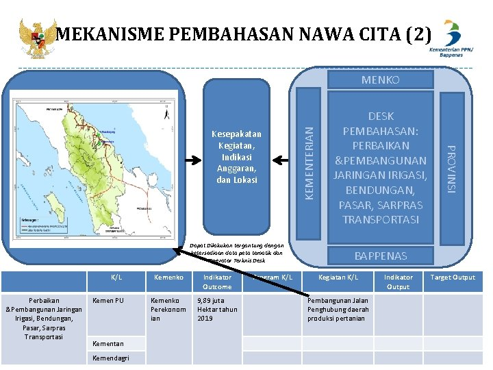 MEKANISME PEMBAHASAN NAWA CITA (2) Peta Dapat Dilakukan tergantung dengan ketersediaan data peta tematik