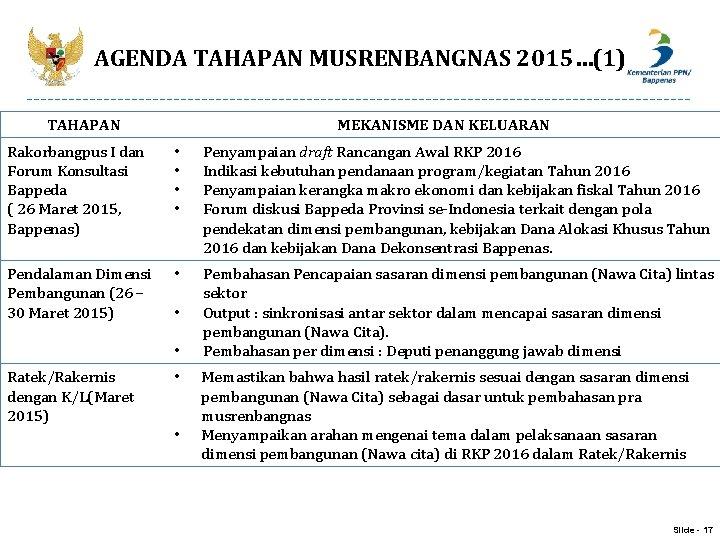 AGENDA TAHAPAN MUSRENBANGNAS 2015…(1) TAHAPAN MEKANISME DAN KELUARAN Rakorbangpus I dan Forum Konsultasi Bappeda