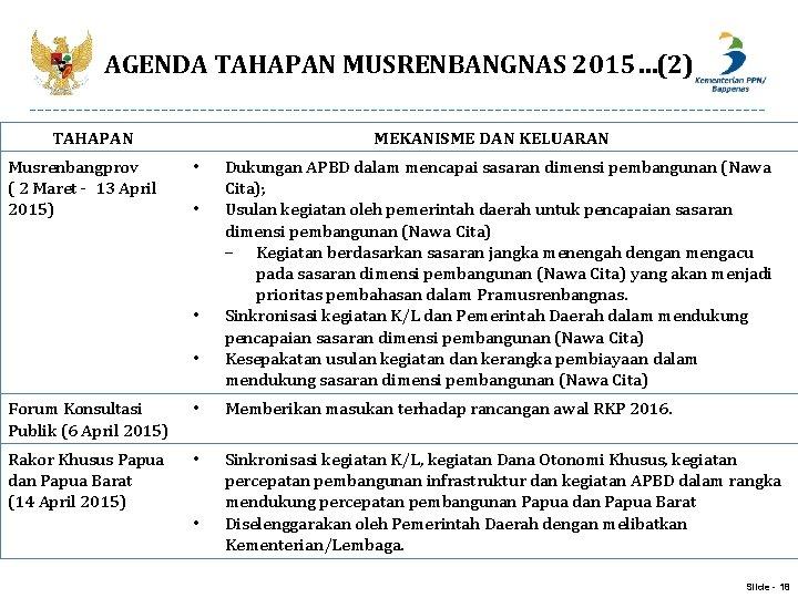 AGENDA TAHAPAN MUSRENBANGNAS 2015…(2) TAHAPAN Musrenbangprov ( 2 Maret - 13 April 2015) MEKANISME