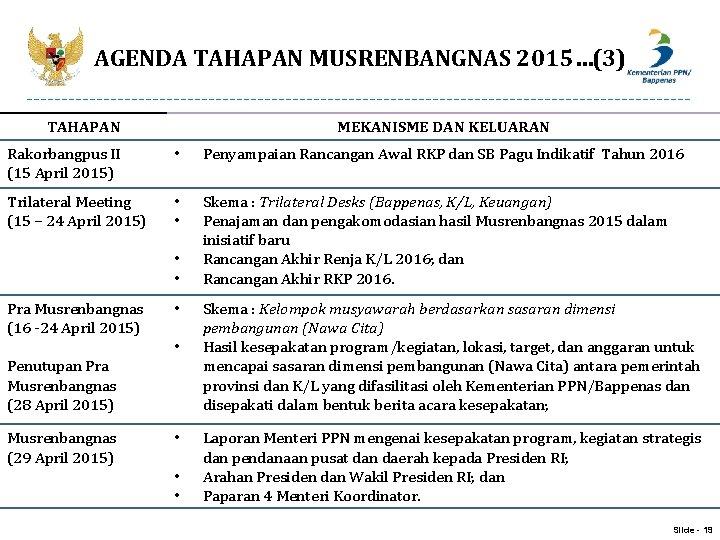 AGENDA TAHAPAN MUSRENBANGNAS 2015…(3) TAHAPAN MEKANISME DAN KELUARAN Rakorbangpus II (15 April 2015) •