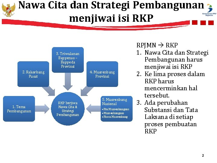 Nawa Cita dan Strategi Pembangunan menjiwai isi RKP 3. Triwulanan Bappenas – Bappeda Provinsi