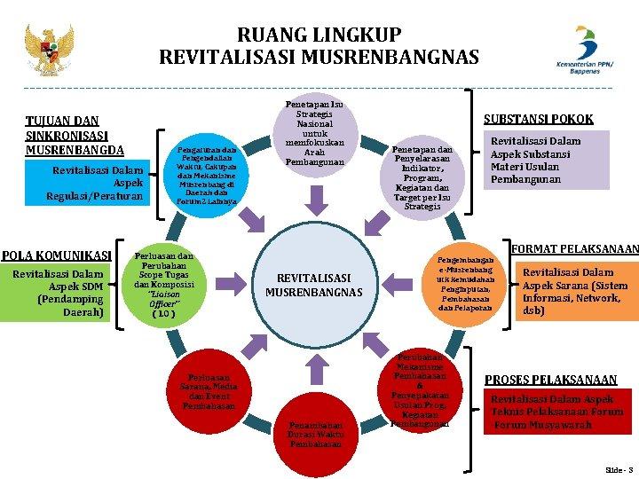 RUANG LINGKUP REVITALISASI MUSRENBANGNAS TUJUAN DAN SINKRONISASI MUSRENBANGDA Revitalisasi Dalam Aspek Regulasi/Peraturan POLA KOMUNIKASI