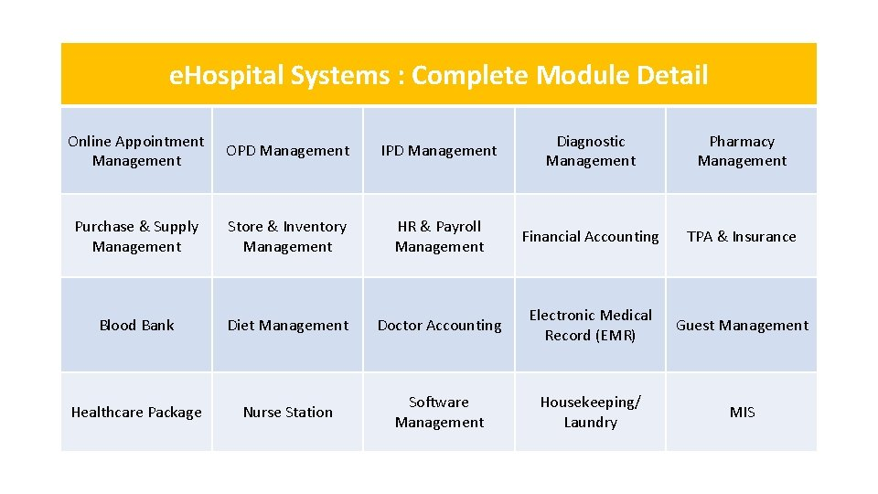 e. Hospital Systems : Complete Module Detail Online Appointment Management OPD Management IPD Management