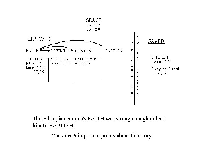The Ethiopian eunuch's FAITH was strong enough to lead him to BAPTISM. Consider 6