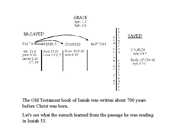 The Old Testament book of Isaiah was written about 700 years before Christ was