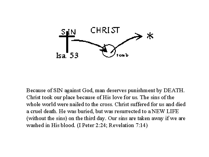 Because of SIN against God, man deserves punishment by DEATH. Christ took our place
