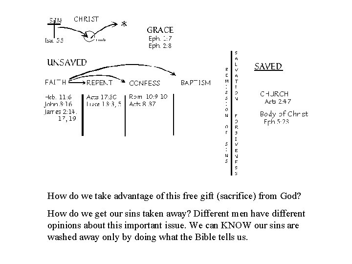 How do we take advantage of this free gift (sacrifice) from God? How do