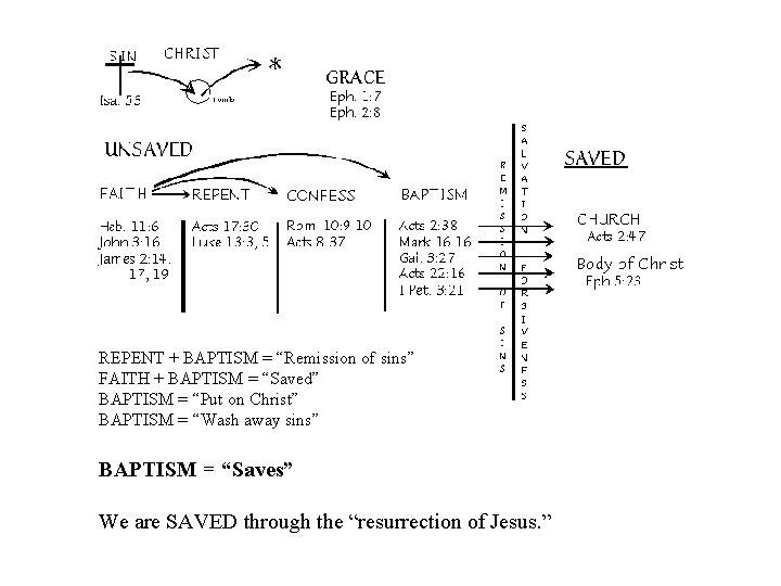 "REPENT + BAPTISM = ""Remission of sins"" FAITH + BAPTISM = ""Saved"" BAPTISM ="