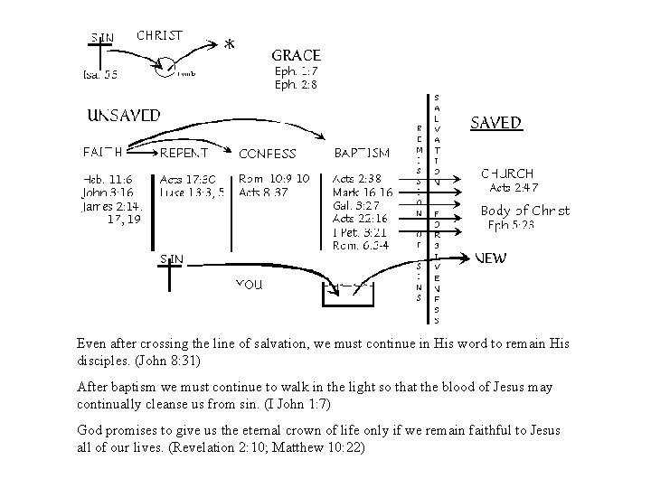 Even after crossing the line of salvation, we must continue in His word to