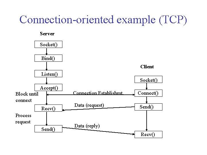Connection-oriented example (TCP) Server Socket() Bind() Client Listen() Socket() Accept() Block until connect Recv()