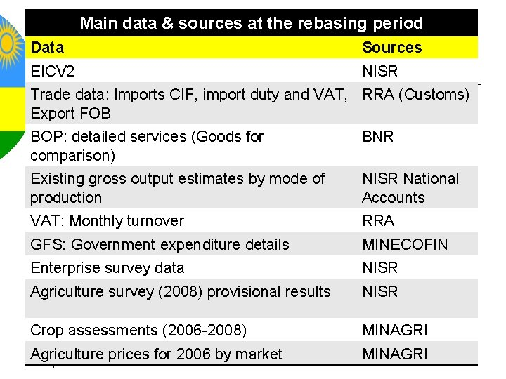 Main data & sources at the rebasing period Data Sources EICV 2 NISR Trade